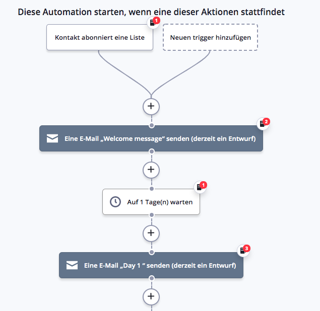 ActiveCampaign Automation Map